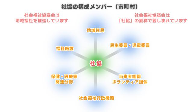 社協の構成メンバー